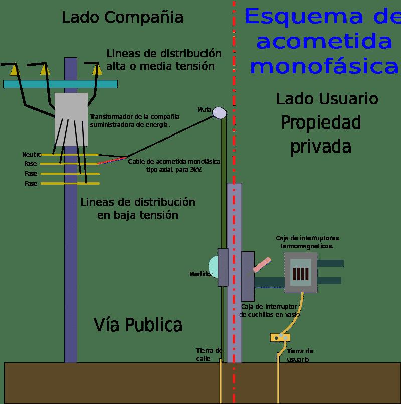 Acometida monofasica